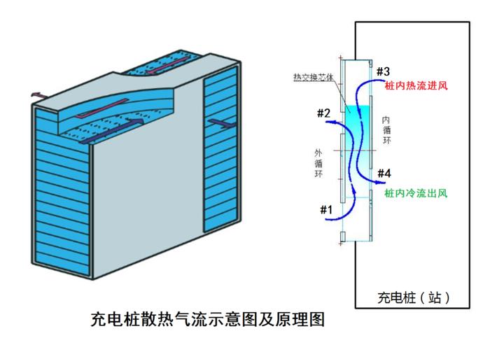 充電樁散熱工作原理 (1).png