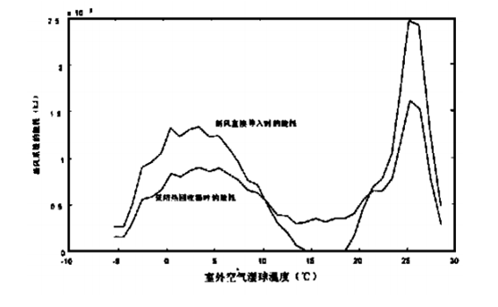 室外溫度曲線