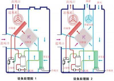 热泵除湿干燥机余热收受接管使用