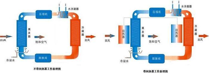 热泵除湿烘干热收受接管