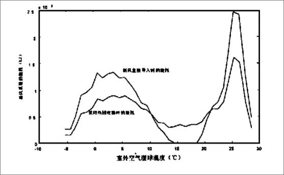 室外温度曲线