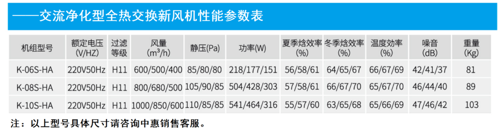 交流净化型全热新风机性能参数表.png