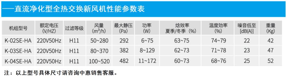 直流净化型全热新风机机能参数表.png